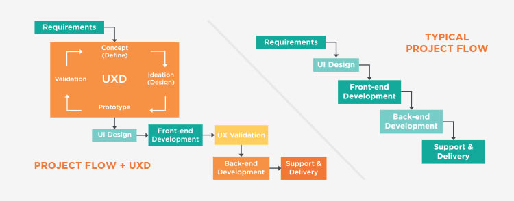 Comparison between typical project flow and UXD project flow