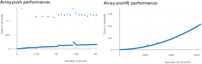 Two charts showing push performance barely changing over time and unshift performance increasing exponentially over time