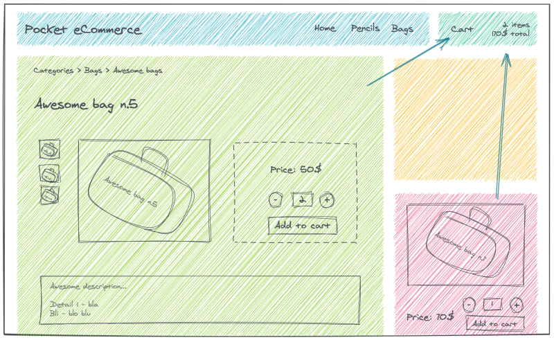 Ecommerce wireframe with two micro frontends pointing an arrow to the cart microfrontend