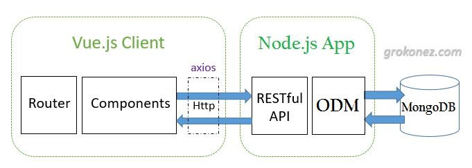 Vue-nodejs-express-restapi-mongoose-mongodb-full-stack-architecture