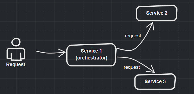 Alt Orchestration