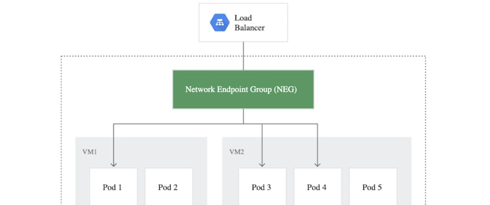 Cover image for Using Container-Native Load Balancing for High Performance Networking in Kubernetes