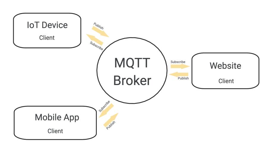 MQTT Structure