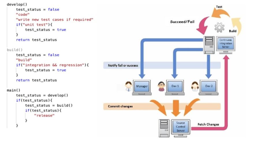 Automated Process