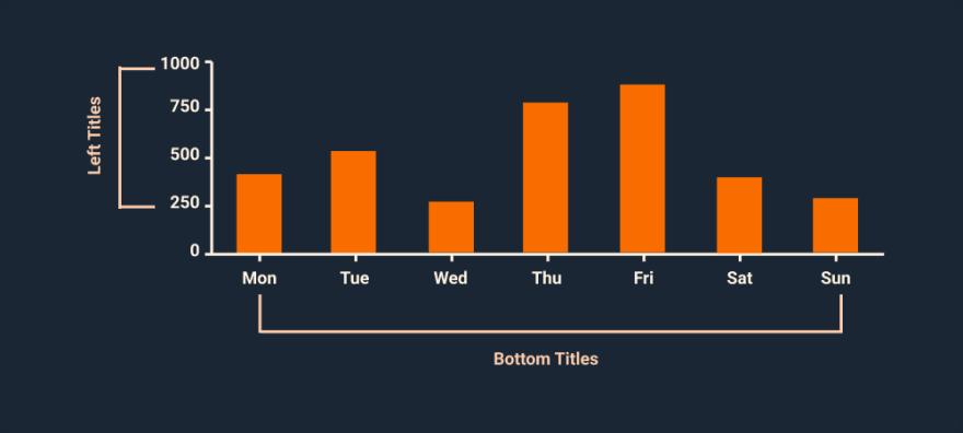 Chart Titles