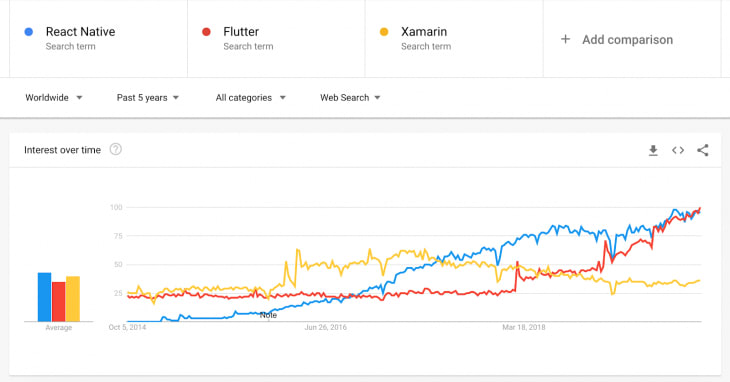 A graph comparing Flutter, React, and Xamarin.