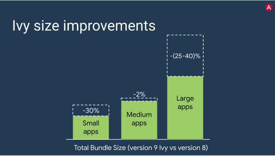 Ivy size improvements