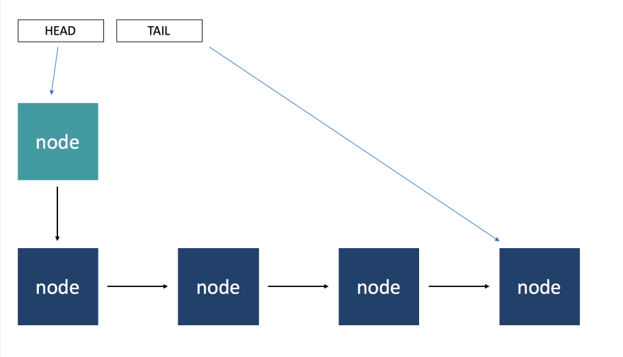 Graphic showing prepending to a linked list