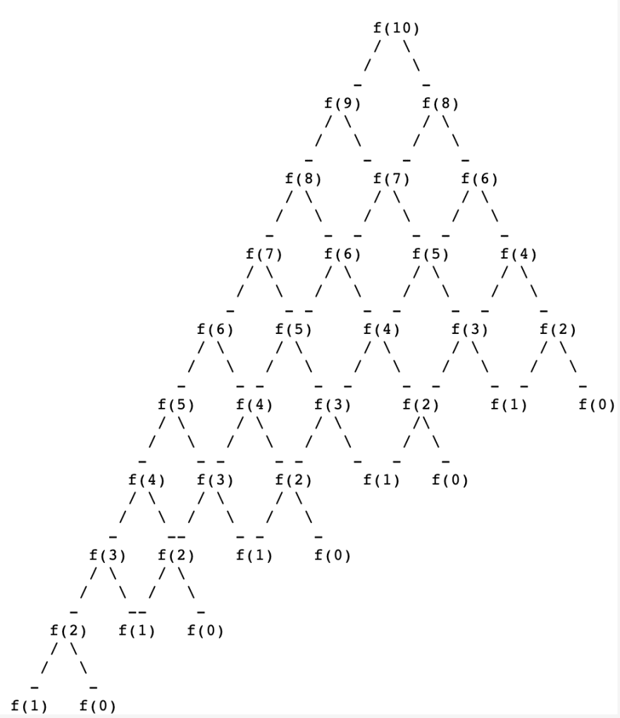 long recursive tree for f(10)