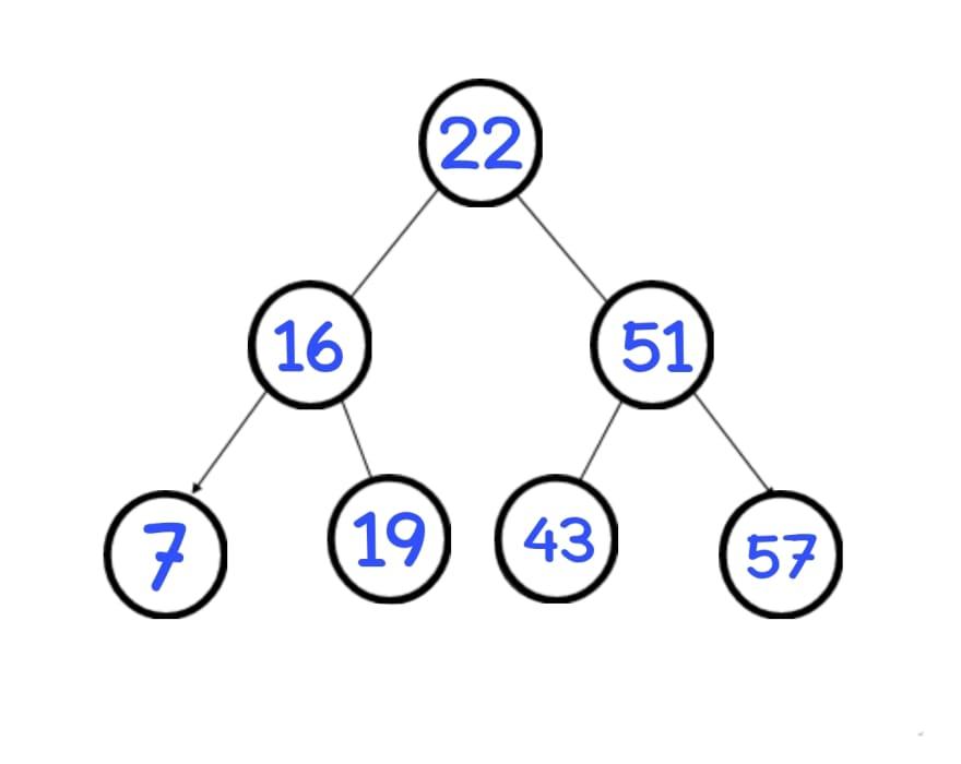 Aya Bouchiha binary search tree in data structure