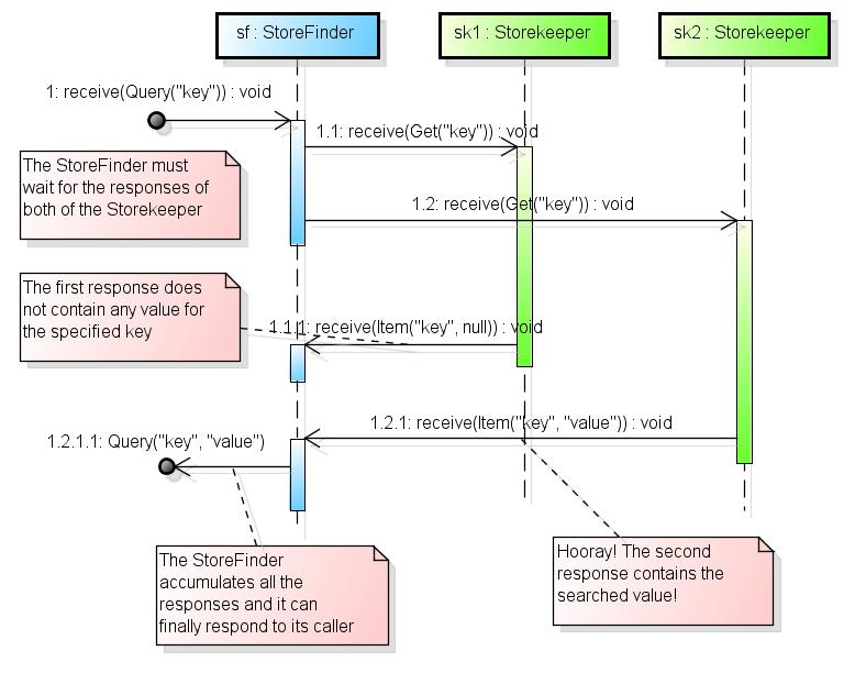 StoreFinder with two Storekeeper scenario