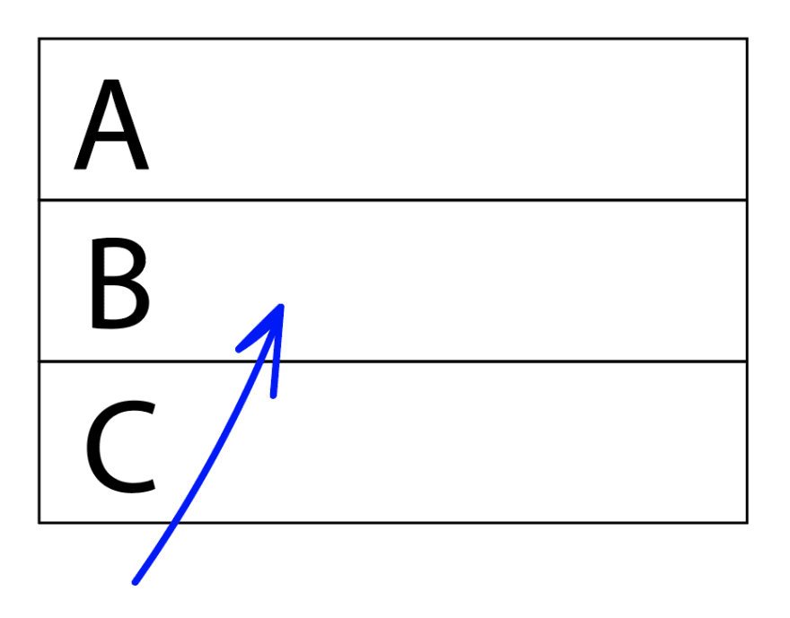 "Box with three rows. At the start of the first row is ""A"", at the start of the second row is ""B"", at the start of the third row is ""C"". Beneath ""C"" is a blue arrow that's pointing up, signifying the direction we'll be going."