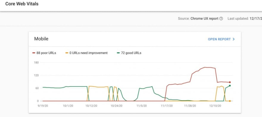 Chart showing poor, fair and good web pages on mobile in the Core Web Vitals section of google search console