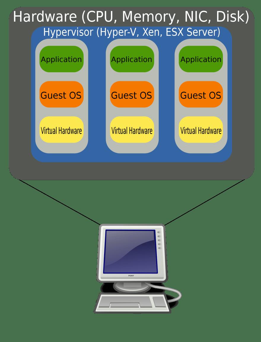Virtual Machines on Baremetal
