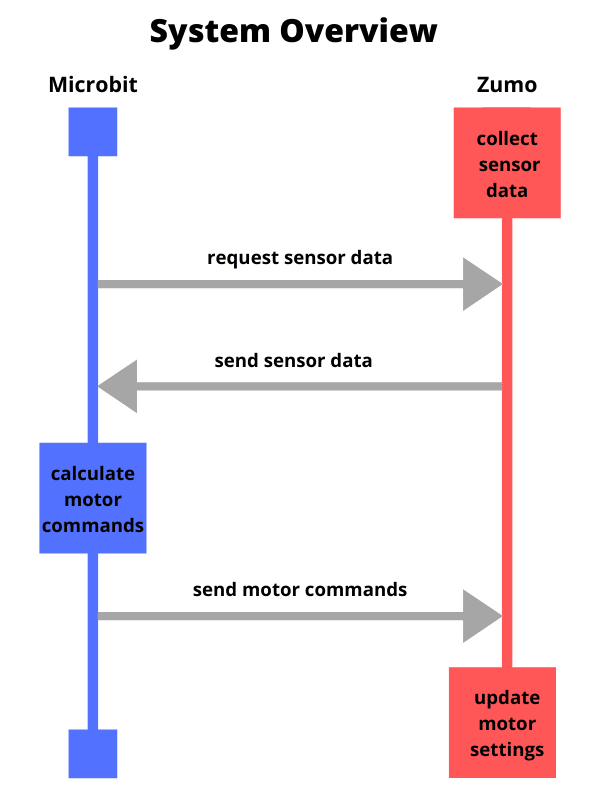 describes the communications between the zumo and the microbit