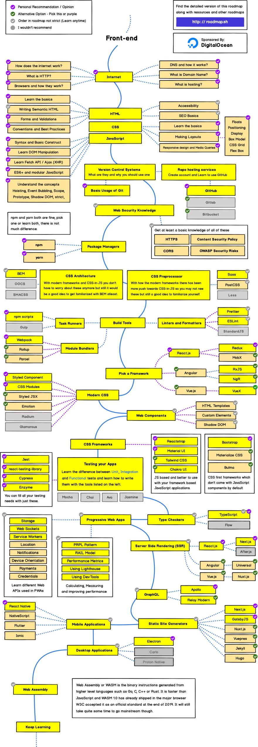 Frontend Roadmap 2020