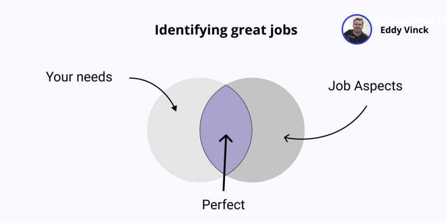 Venn diagram showing your great job is where your personal needs match some of the aspects of a job