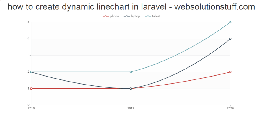 how to create dynamic line chart in laravel