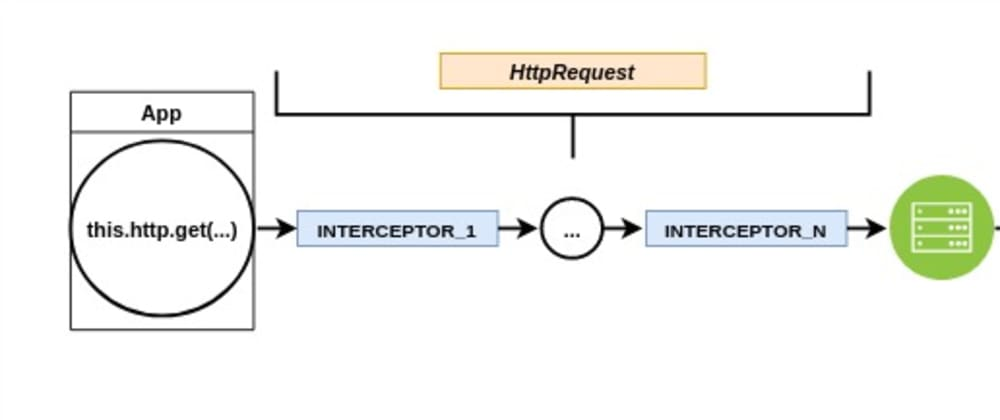 Cover image for Angular: Understanding how interceptors act on HttpRequest and HttpResponse