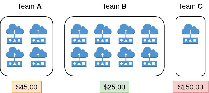 AWS IoT Billing Groups