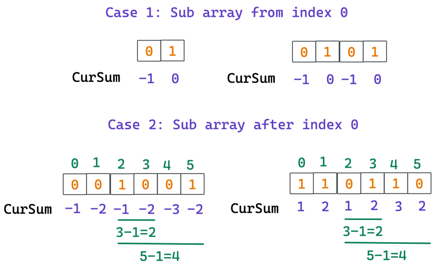Contiguous Array