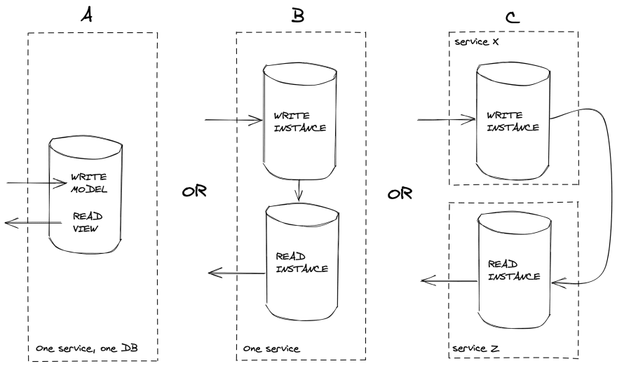 CQRS usage examples