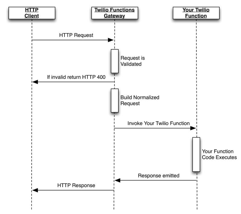 Twilio Functions Request Flow