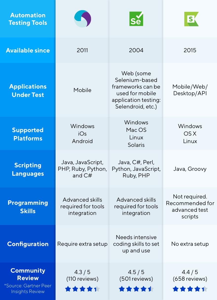 A comparison of Selenium, Appium and Katalon Studio