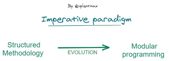 evolutonimperative