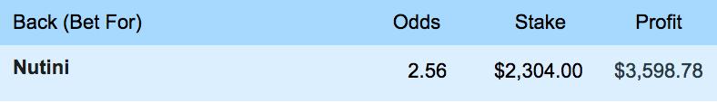 Betslip showing $2304 bet