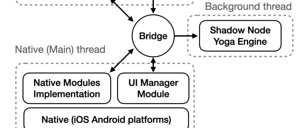 Cover image for Understanding React Native Architecture