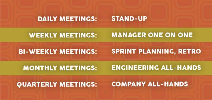 List of meetings