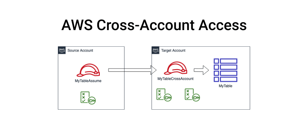 Cover image for AWS Cross-Account Access