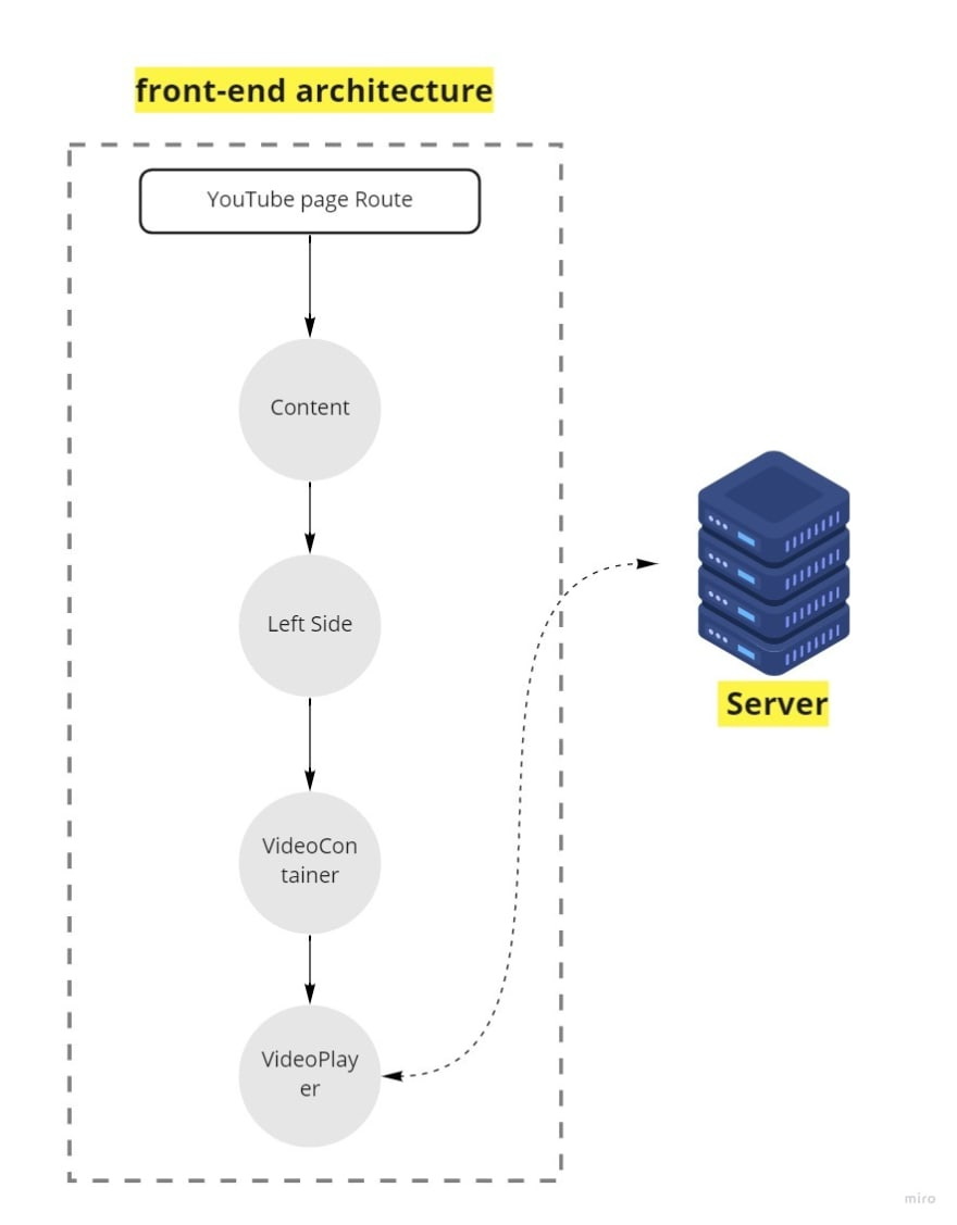 VideoPlayer architecture