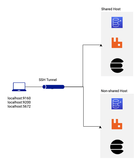Port Forward Switching
