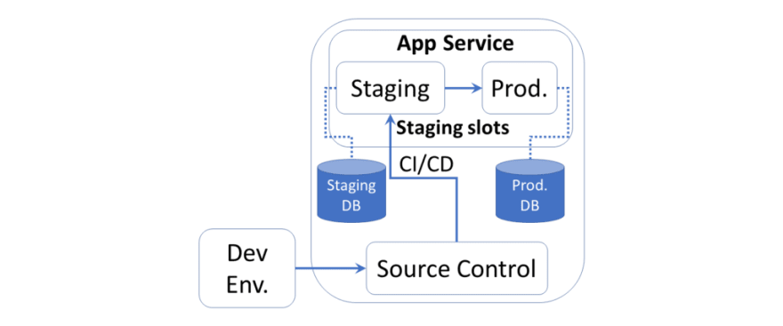 Server Environments from Dev to Prod via Staging