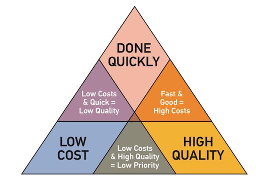 Quality Speed Price Triangle