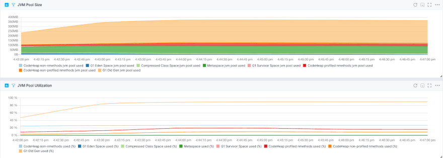 JVM Pool Size and Utilization