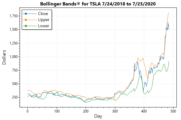 Bollinger Bands for TSLA