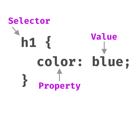 CSS selector diagram