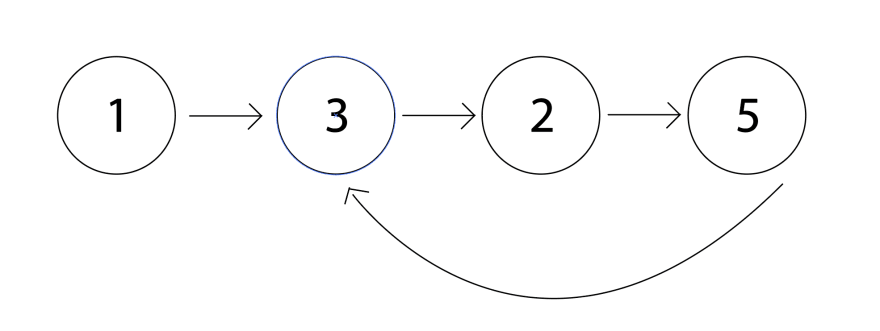 Linked list with a cycle. The linked list is [1, 3, 2, 5], and after 5, the arrow points back to 3, forming a cycle.