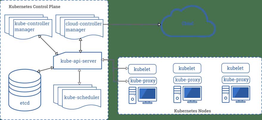 Source: [kubernetes.io](https://kubernetes.io/docs/concepts/overview/components/)