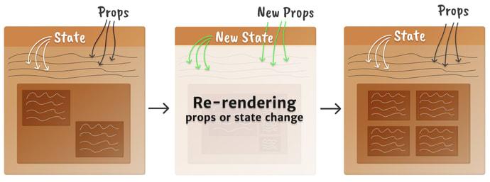 Modelo mental de montagem de um componente, mostrando 3 caixas em 3 estágios: o componente inicial, props / mudança de estado causando uma nova renderização e novo componente