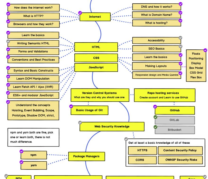 huge developer roadmap