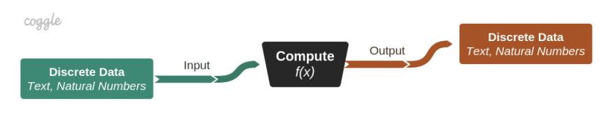 computation diagram
