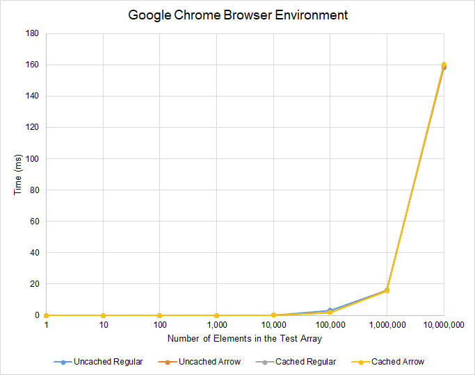Google Chrome Browser Environment Results