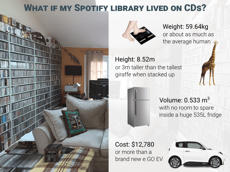 852 cds in perspective
