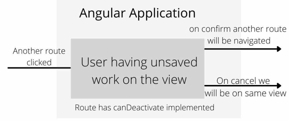 Cover image for Implementing custom confirmation modal for canDeactivate