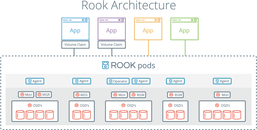 Rook Architecture