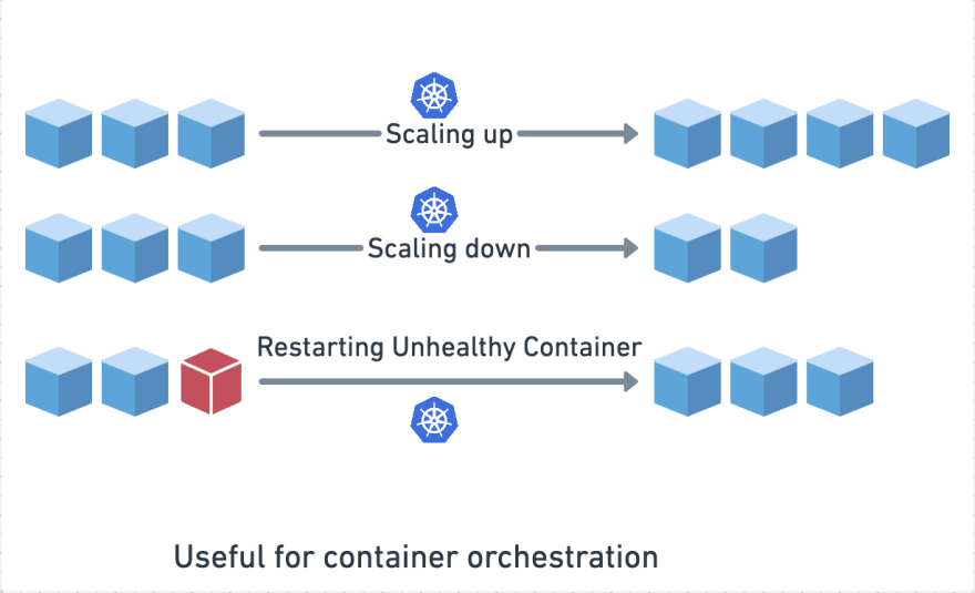 Container orchestration in Kubernetes